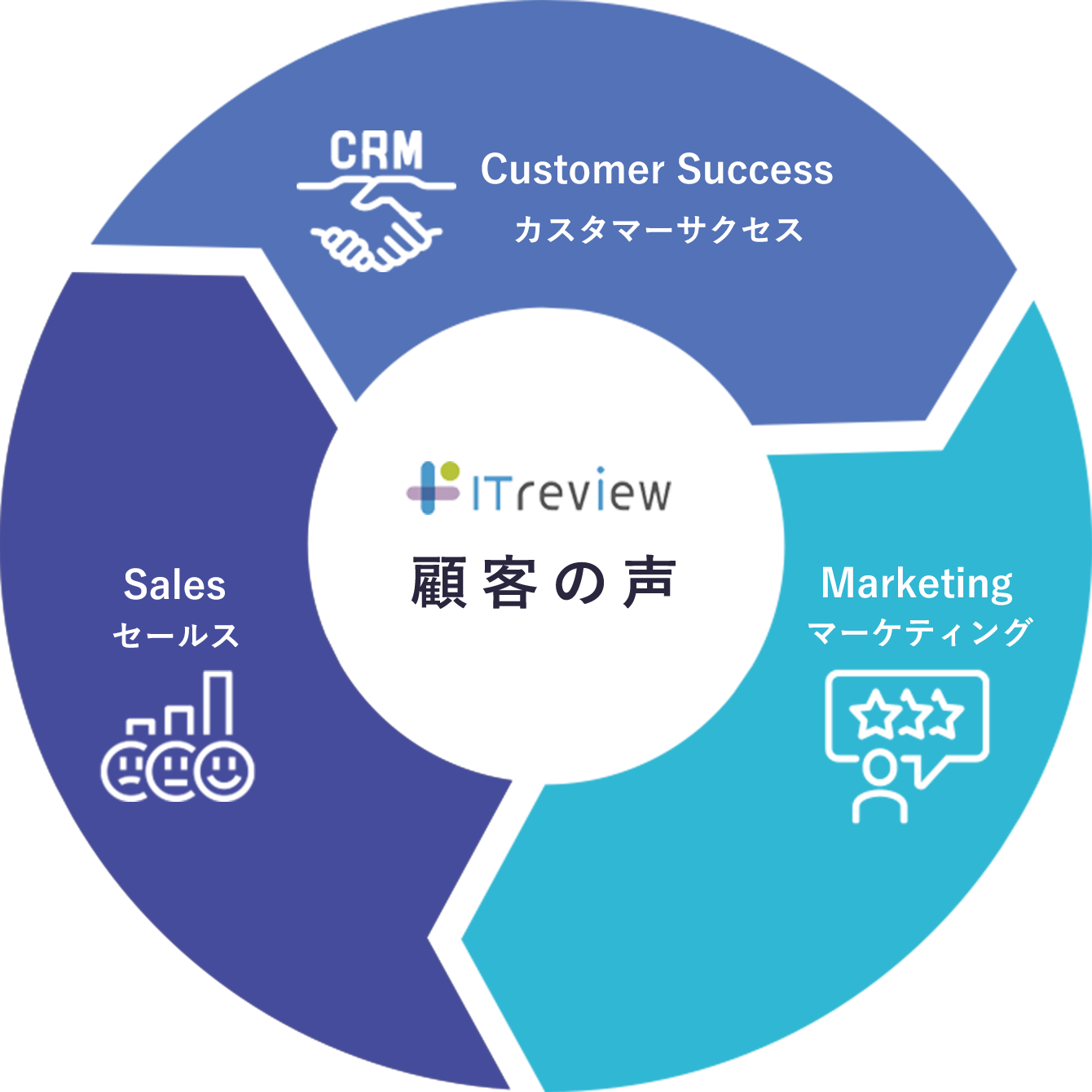ITreview 顧客の声